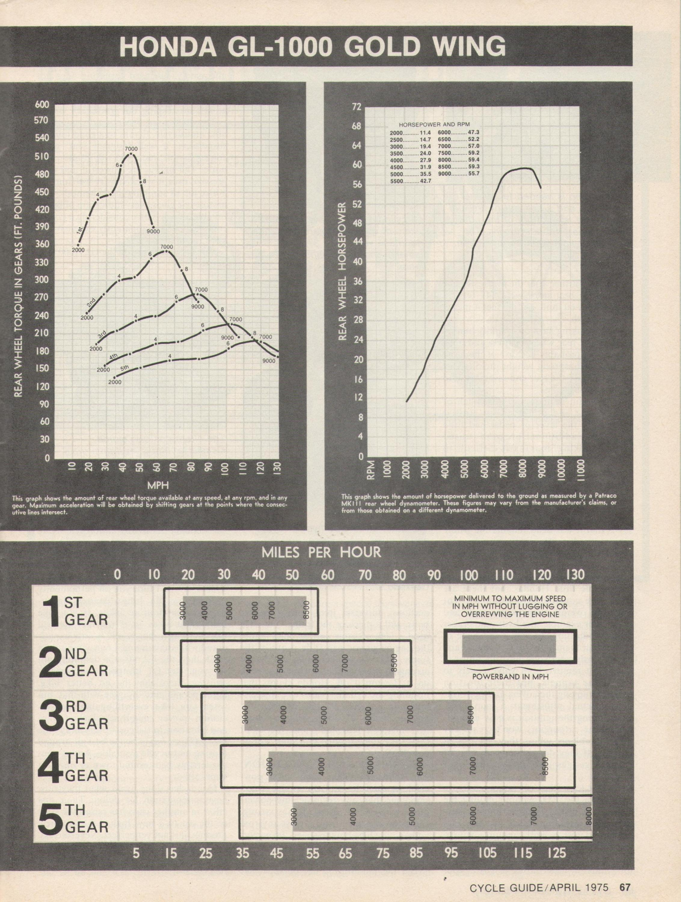 1975 GL-1000 test report Cycle Guide Magazine April 1975-1975-gl-1000-test-report-p.14.jpg