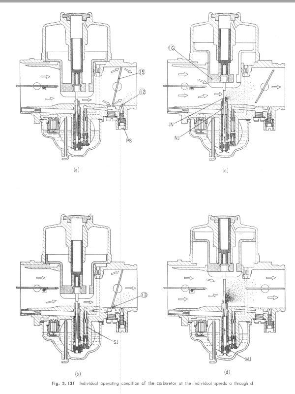 Mixture screw setting problems- and a flat spot in the carburettion ?-carb_operation.jpg