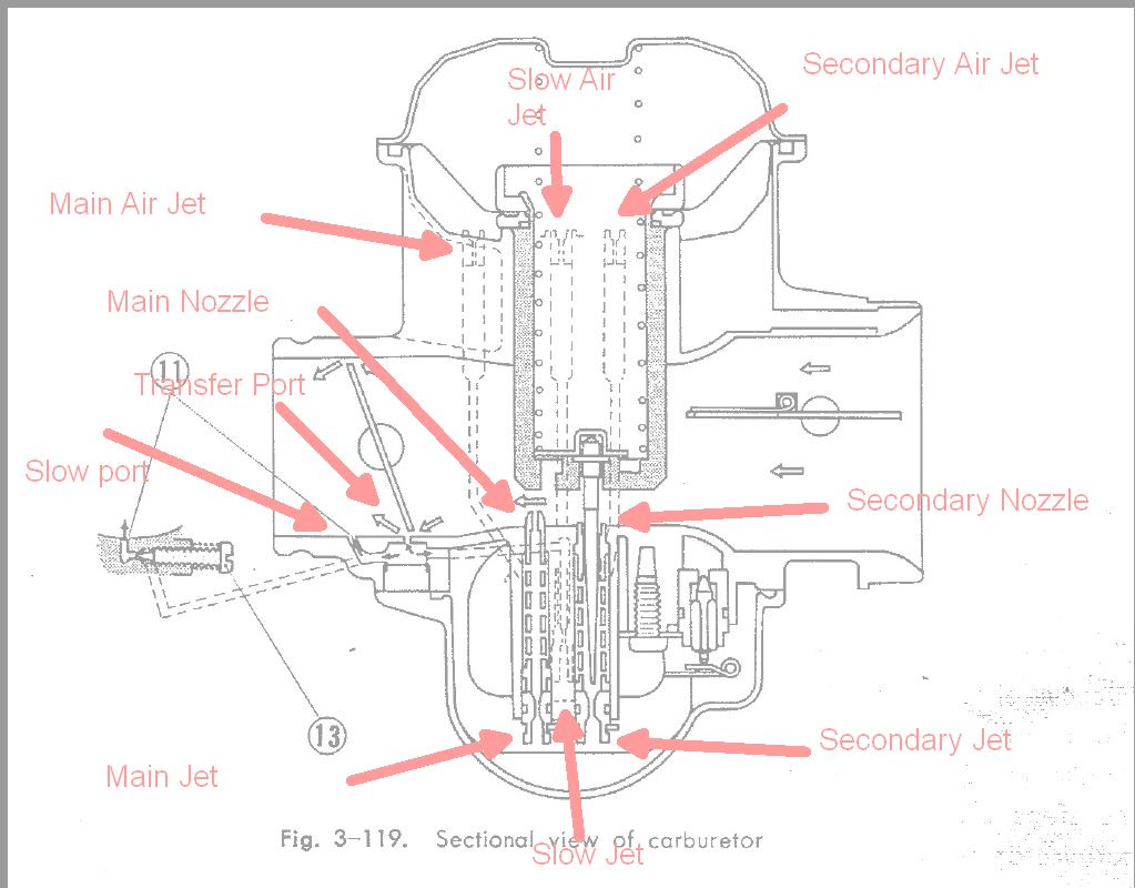 How to tune a CV carb | Honda TwinsHonda Twins