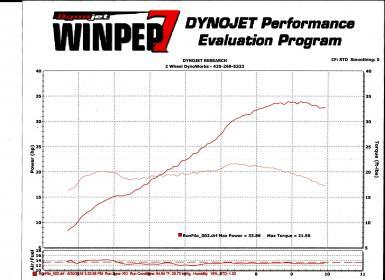 highway riding-dyno-results-small.jpeg.jpg