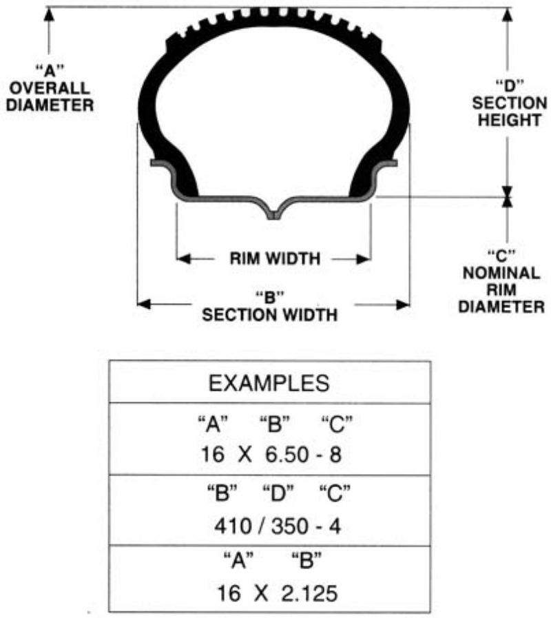 Rim And Tire Size Chart >> Wheel rim and Tire sizing - Important considerations